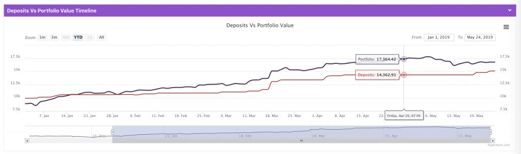"Screenshot of ""Deposits Vs Portfolio Value"""