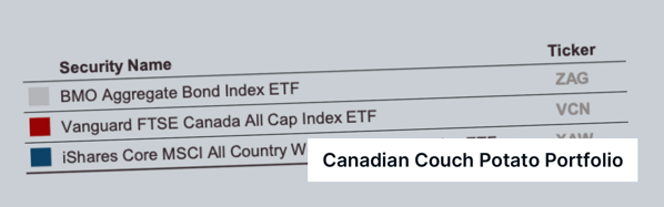 Canadian Couch Potato Investing