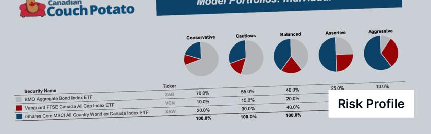 Canadian Couch Potato Risk Profile